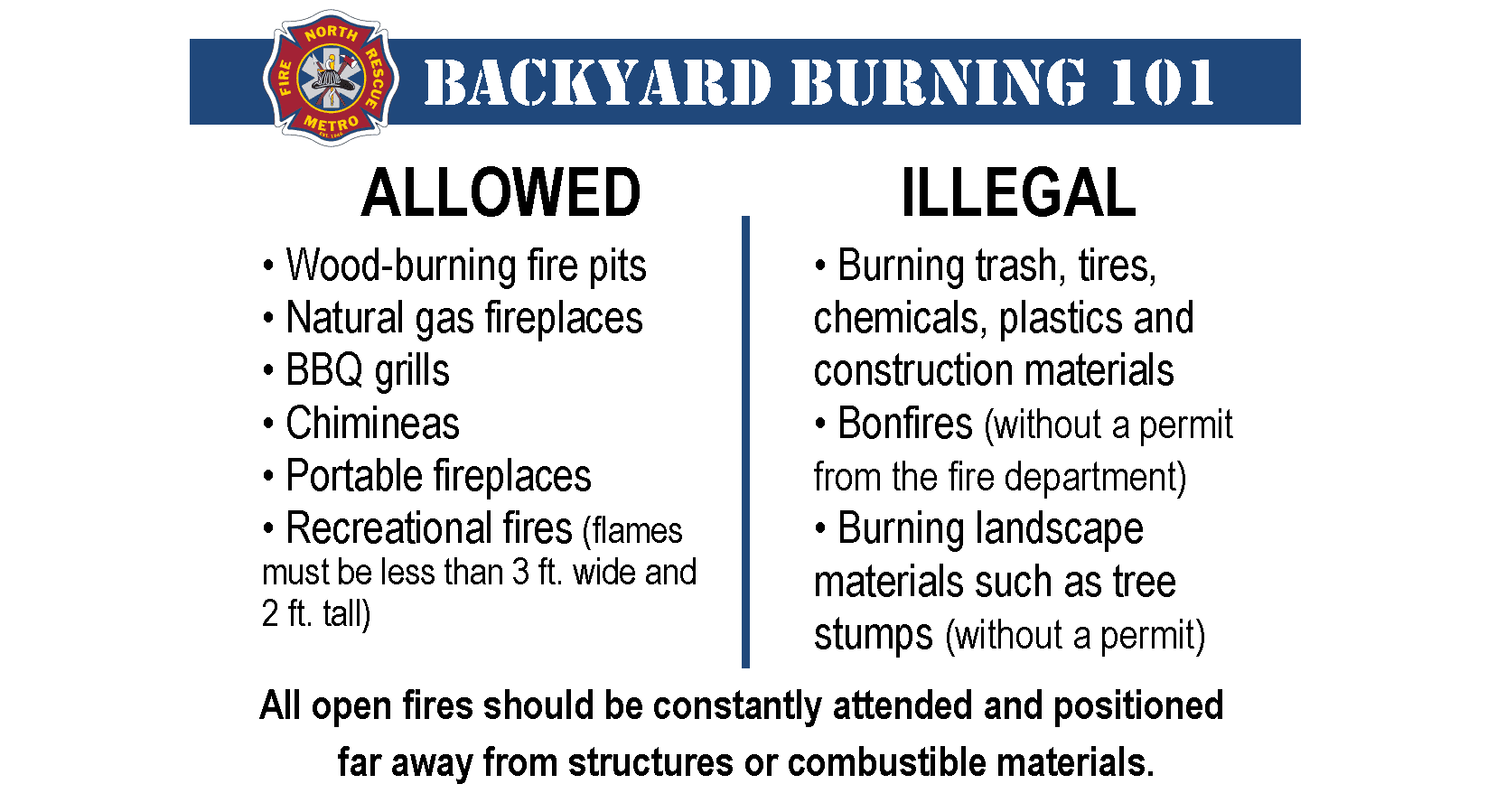 Backyard Burning 101