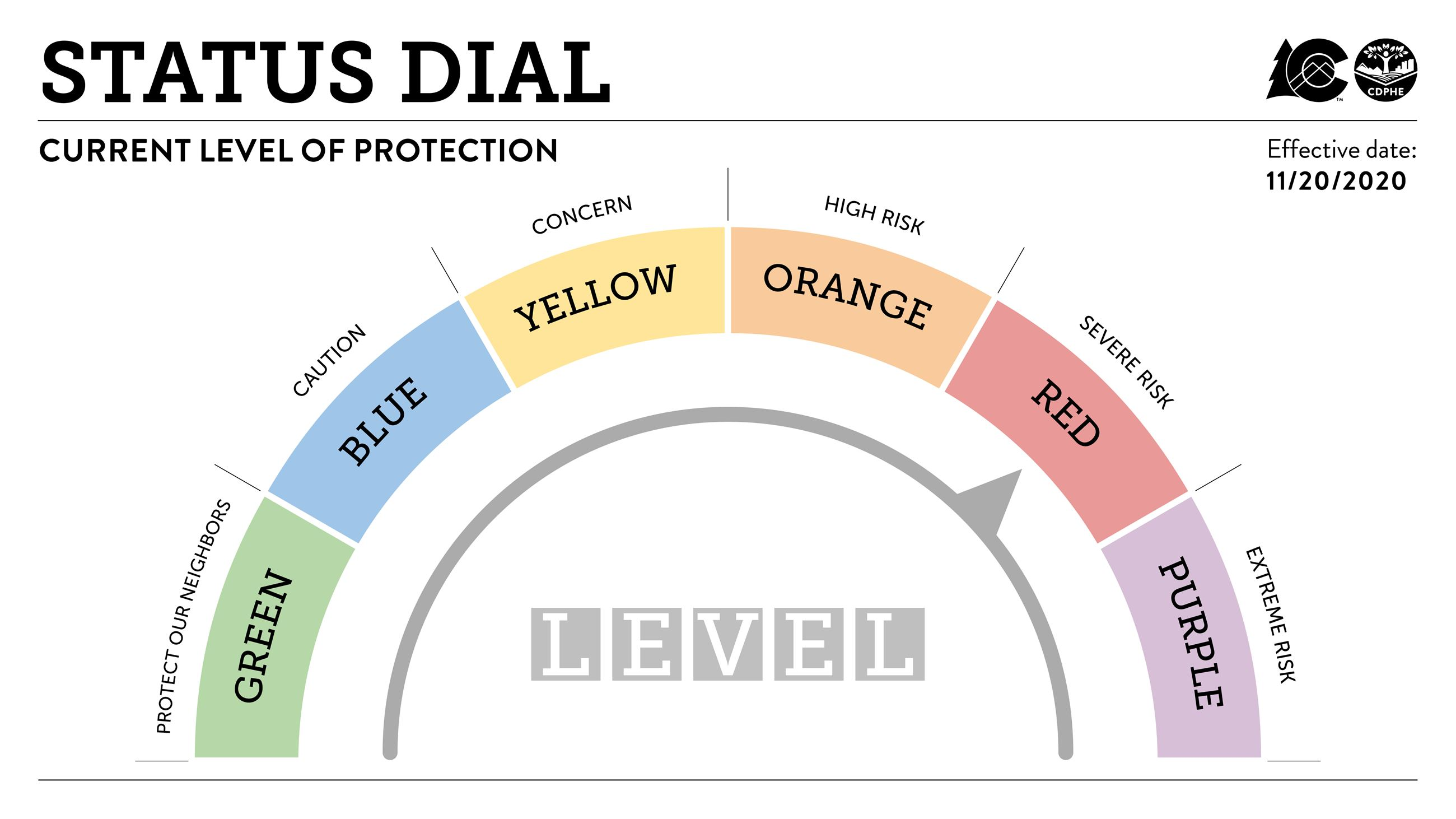 Dial-Level-Red-with-headline